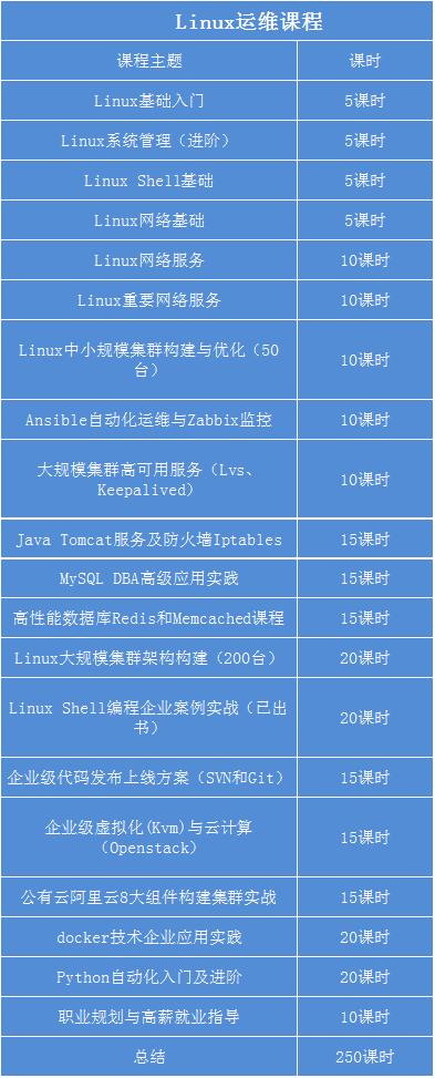 Linux运维课程.png